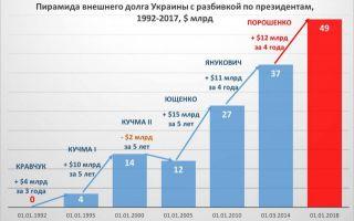 Дефолт Украины неизбежен